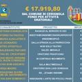 Oratori. Il Comune di Cerignola finanzia 12 progetti con poco meno di 18 mila euro.